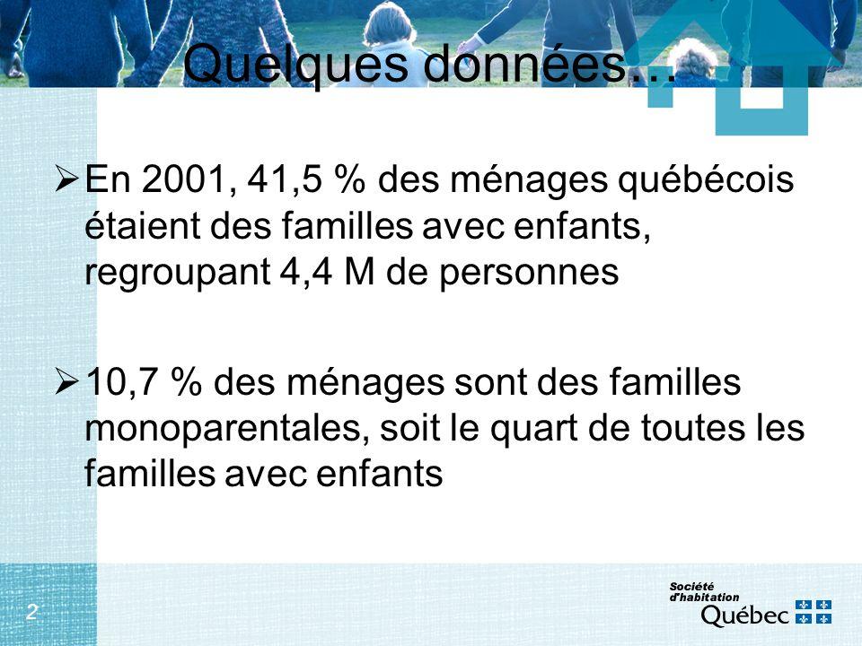 2 Quelques données… En 2001, 41,5 % des ménages québécois étaient des familles avec enfants, regroupant 4,4 M de personnes 10,7 % des ménages sont des