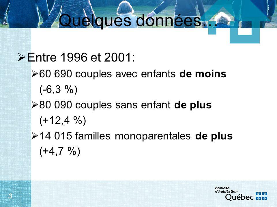 3 Quelques données… Entre 1996 et 2001: 60 690 couples avec enfants de moins (-6,3 %) 80 090 couples sans enfant de plus (+12,4 %) 14 015 familles mon