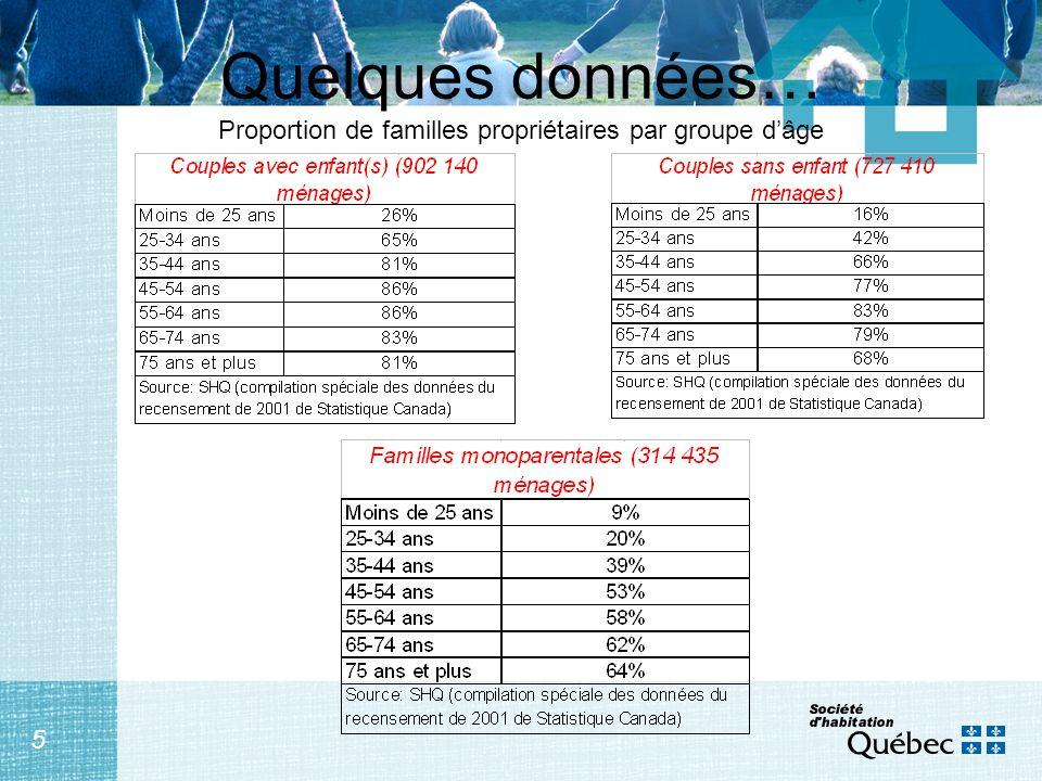 5 Quelques données… Proportion de familles propriétaires par groupe dâge