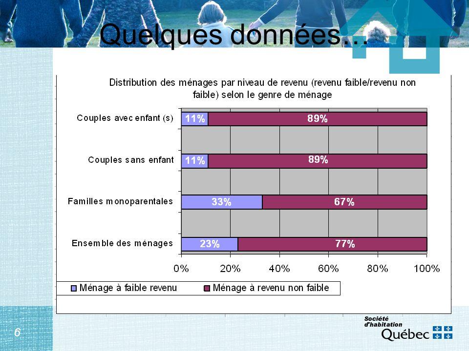 7 Les programmes Les familles : 2 e clientèle en importance de la Société dhabitation du Québec En 2005 : 94 378 ménages familiaux aidés