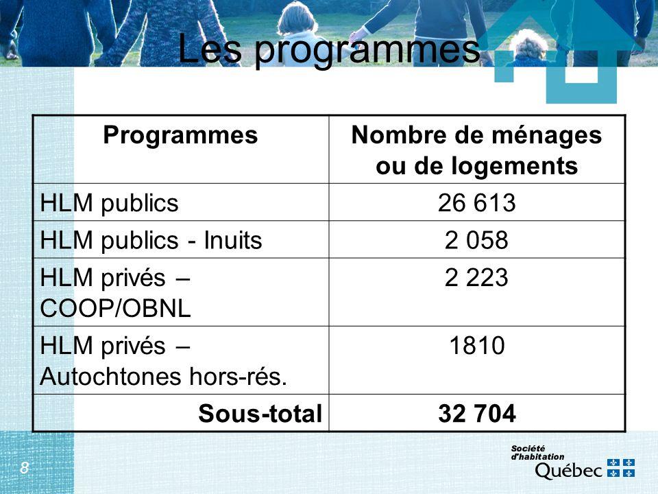 8 Les programmes ProgrammesNombre de ménages ou de logements HLM publics26 613 HLM publics - Inuits2 058 HLM privés – COOP/OBNL 2 223 HLM privés – Aut