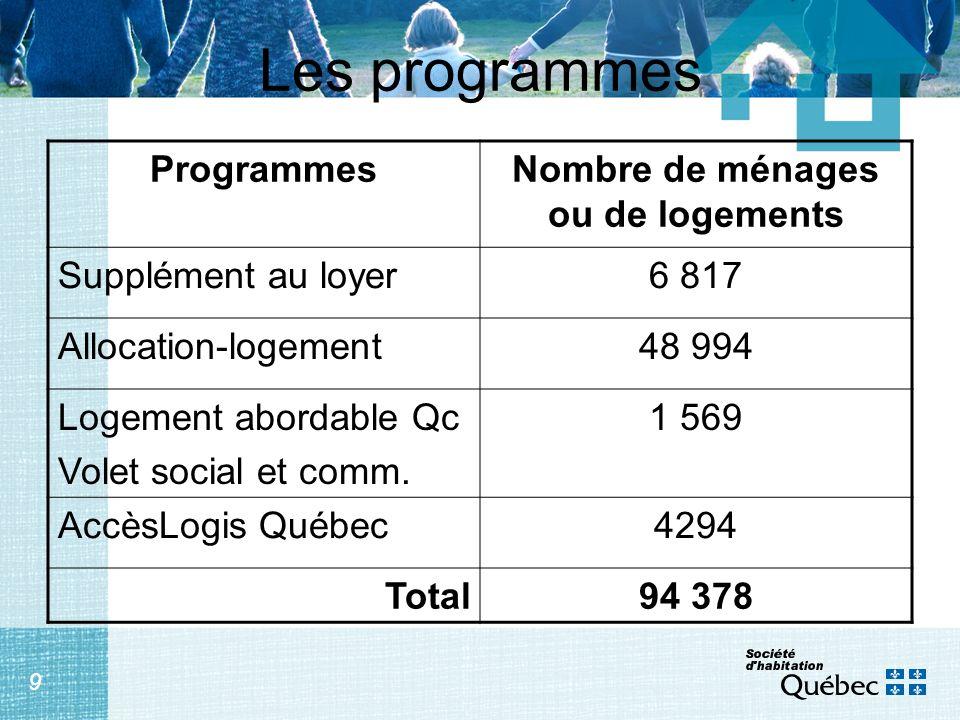 9 Les programmes ProgrammesNombre de ménages ou de logements Supplément au loyer6 817 Allocation-logement48 994 Logement abordable Qc Volet social et
