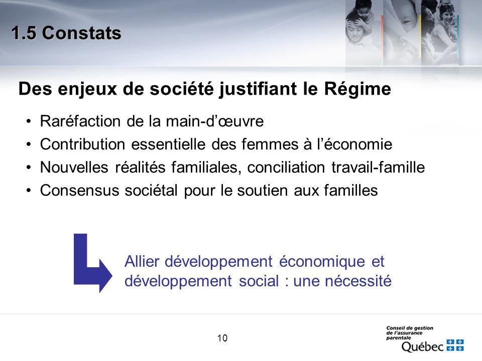 10 Raréfaction de la main-dœuvre Contribution essentielle des femmes à léconomie Nouvelles réalités familiales, conciliation travail-famille Consensus