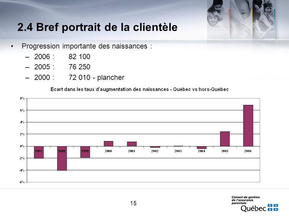 15 2.4 Bref portrait de la clientèle Progression importante des naissances : –2006 :82 100 –2005 :76 250 –2000 :72 010 - plancher