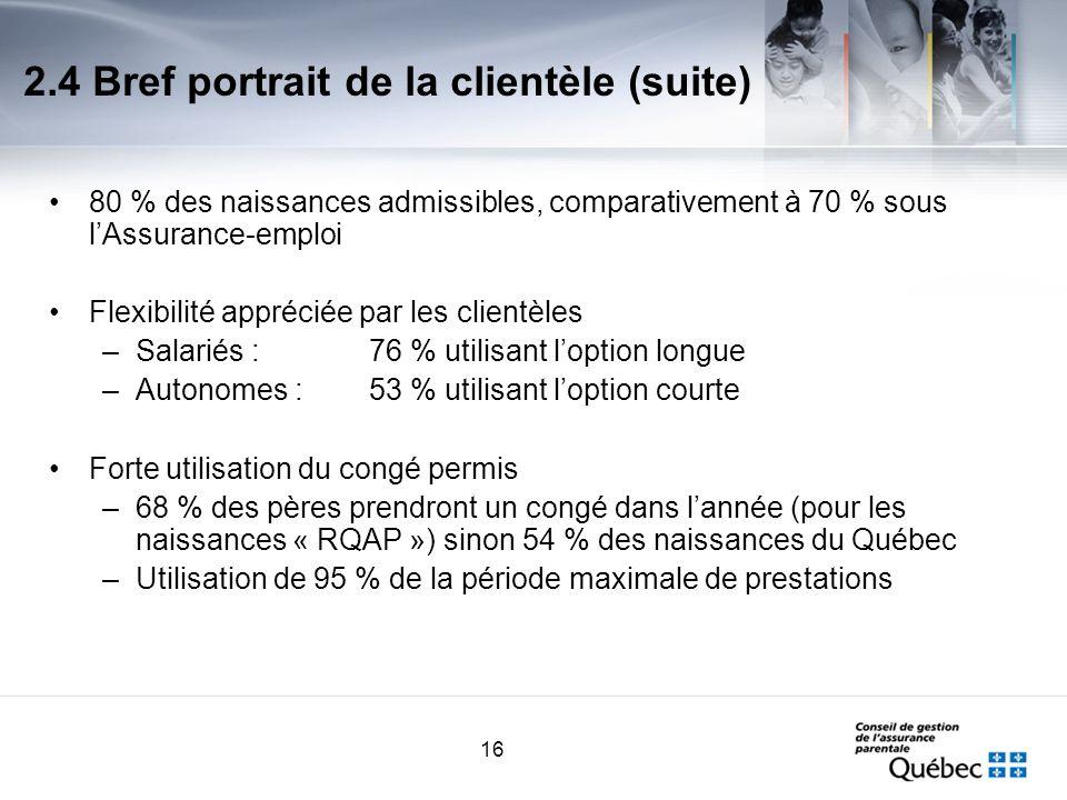 16 2.4 Bref portrait de la clientèle (suite) 80 % des naissances admissibles, comparativement à 70 % sous lAssurance-emploi Flexibilité appréciée par les clientèles –Salariés :76 % utilisant loption longue –Autonomes : 53 % utilisant loption courte Forte utilisation du congé permis –68 % des pères prendront un congé dans lannée (pour les naissances « RQAP ») sinon 54 % des naissances du Québec –Utilisation de 95 % de la période maximale de prestations
