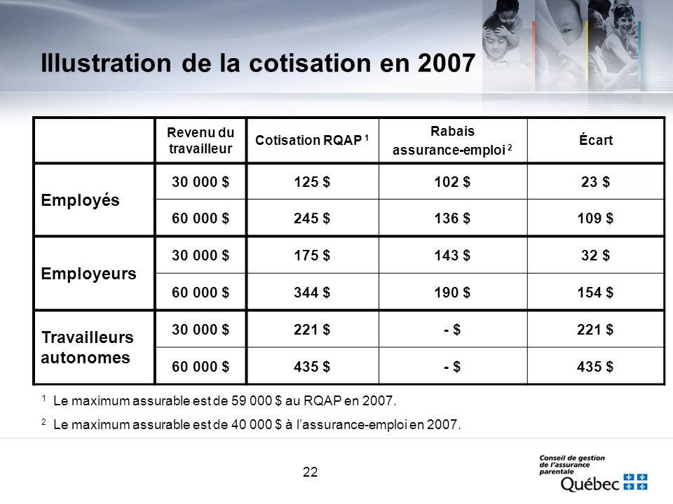 22 Illustration de la cotisation en 2007 Revenu du travailleur Cotisation RQAP 1 Rabais assurance-emploi 2 Écart Employés 30 000 $125 $102 $23 $ 60 00