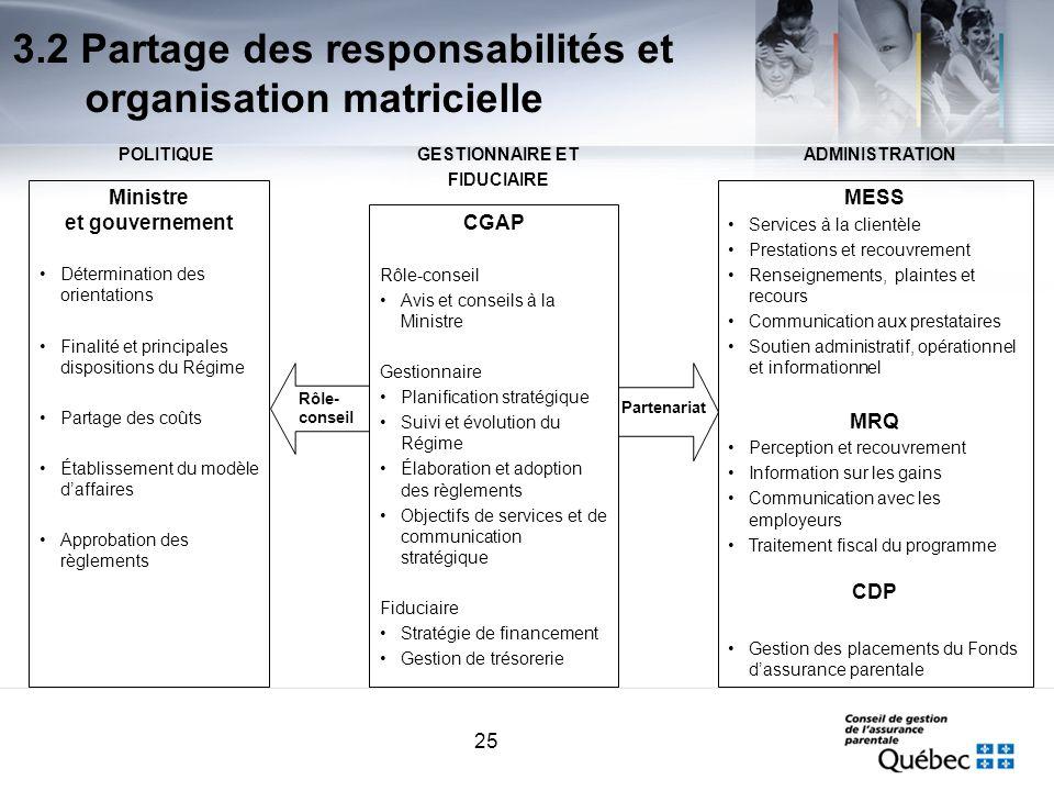 25 Ministre et gouvernement Détermination des orientations Finalité et principales dispositions du Régime Partage des coûts Établissement du modèle da