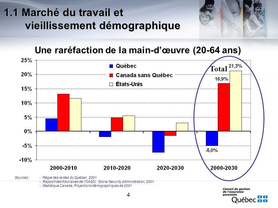 4 1.1 Marché du travail et vieillissement démographique Une raréfaction de la main-dœuvre (20-64 ans) Sources :- Régie des rentes du Québec, 2001 - Ra
