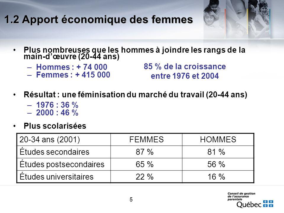 5 Plus nombreuses que les hommes à joindre les rangs de la main-dœuvre (20-44 ans) –Hommes : + 74 000 –Femmes : + 415 000 Résultat : une féminisation du marché du travail (20-44 ans) –1976 : 36 % –2000 : 46 % 20-34 ans (2001)FEMMESHOMMES Études secondaires87 %81 % Études postsecondaires65 %56 % Études universitaires22 %16 % 85 % de la croissance entre 1976 et 2004 1.2 Apport économique des femmes Plus scolarisées