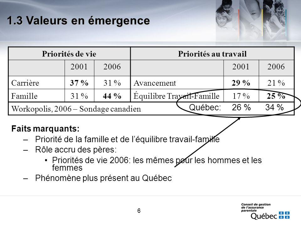 6 Faits marquants: –Priorité de la famille et de léquilibre travail-famille –Rôle accru des pères: Priorités de vie 2006: les mêmes pour les hommes et les femmes –Phénomène plus présent au Québec 1.3 Valeurs en émergence Priorités de viePriorités au travail 2001200620012006 Carrière37 %31 %Avancement29 %21 % Famille31 %44 %Équilibre Travail-Famille17 %25 % Workopolis, 2006 – Sondage canadien Québec: 26 % 34 %
