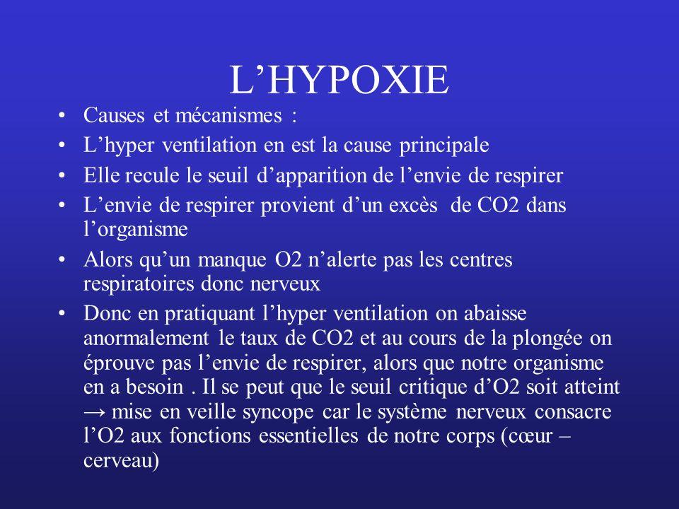 LHYPOXIE Causes et mécanismes : Lhyper ventilation en est la cause principale Elle recule le seuil dapparition de lenvie de respirer Lenvie de respire