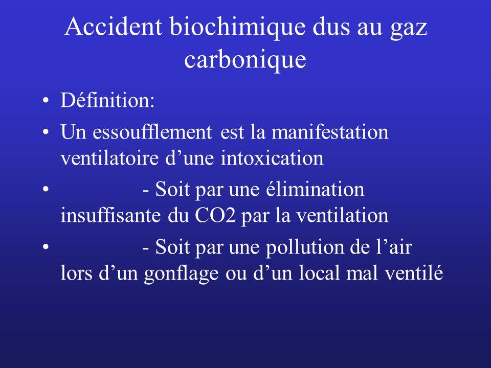 Accident biochimique dus au gaz carbonique Définition: Un essoufflement est la manifestation ventilatoire dune intoxication - Soit par une élimination