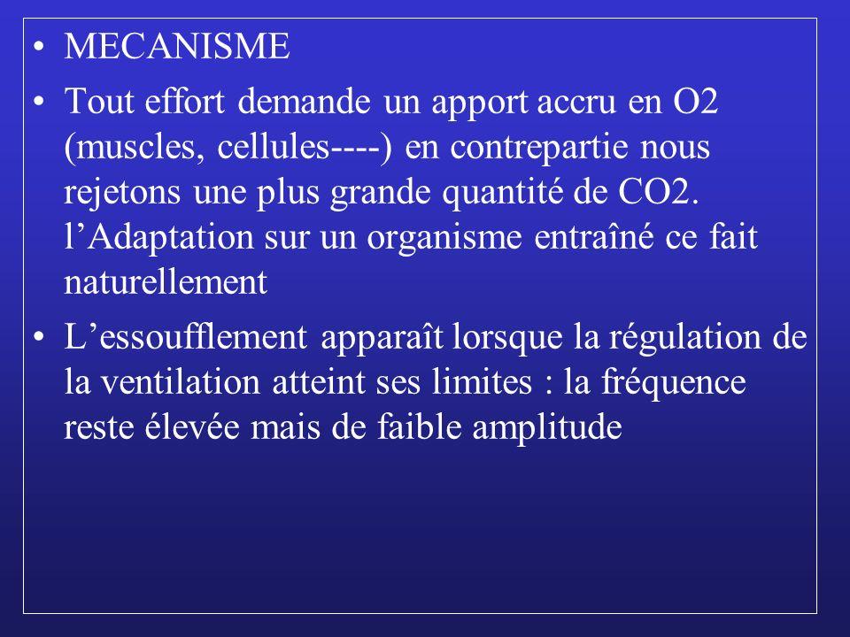 MECANISME Tout effort demande un apport accru en O2 (muscles, cellules----) en contrepartie nous rejetons une plus grande quantité de CO2. lAdaptation