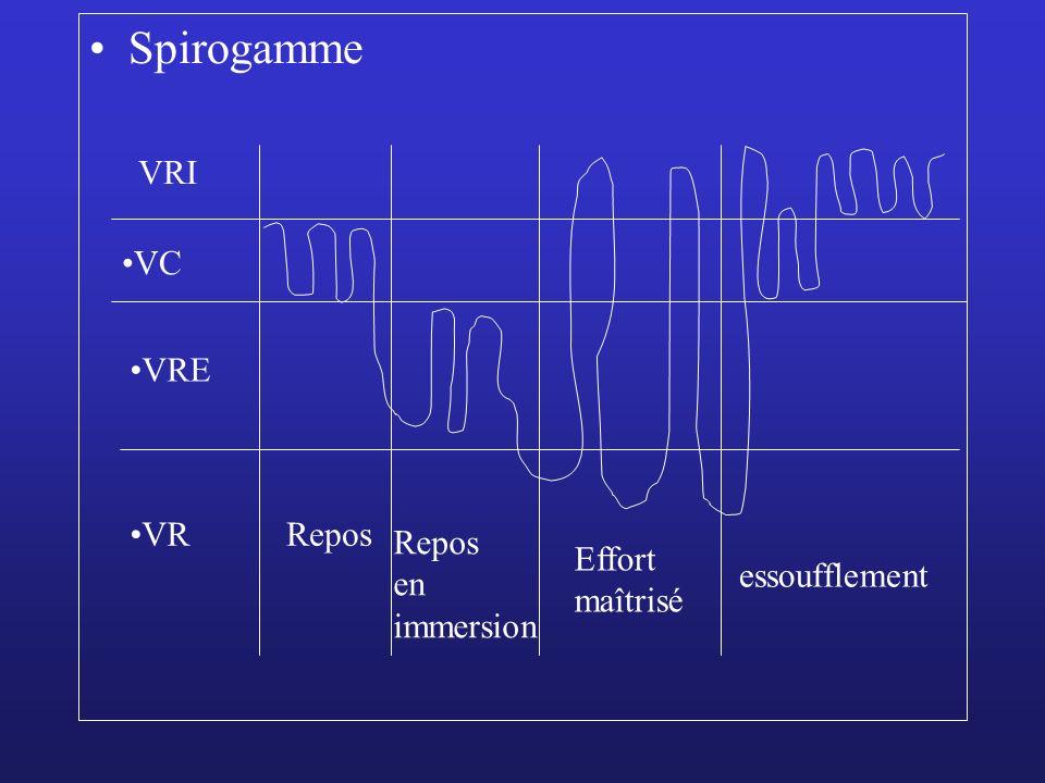 Spirogamme VC VRE VRRepos en immersion Effort maîtrisé essoufflement VRI