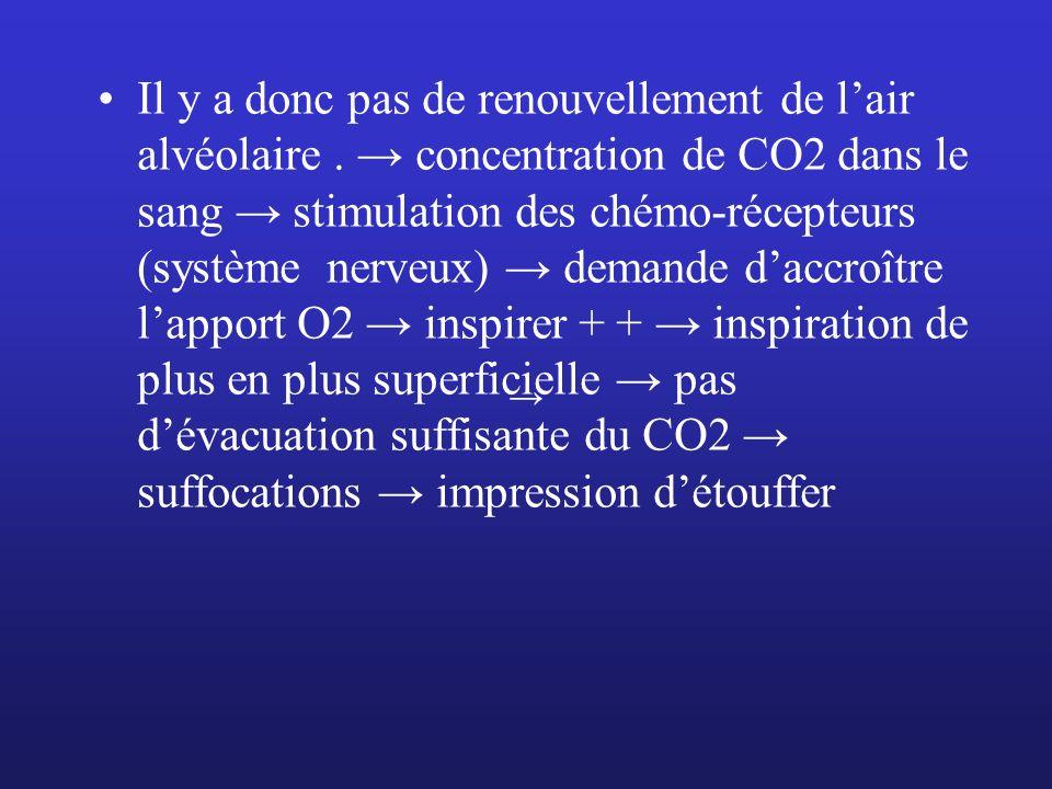 Il y a donc pas de renouvellement de lair alvéolaire. concentration de CO2 dans le sang stimulation des chémo-récepteurs (système nerveux) demande dac