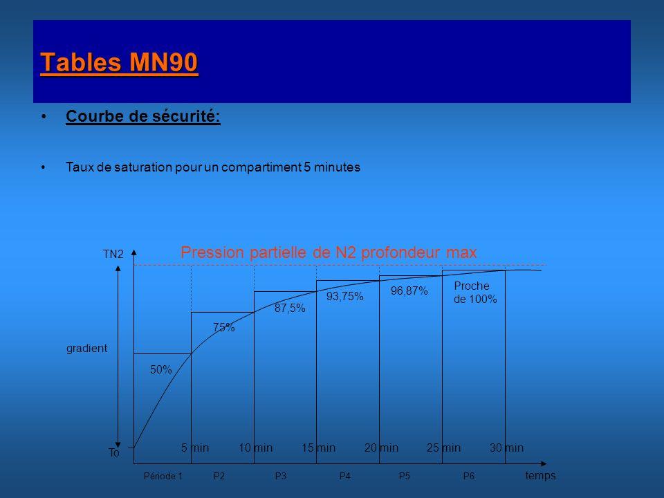 Tables MN90 Courbe de sécurité: Taux de saturation pour un compartiment 5 minutes Pression partielle de N2 profondeur max Période 1 P2 P3 P4 P5 P6 50%