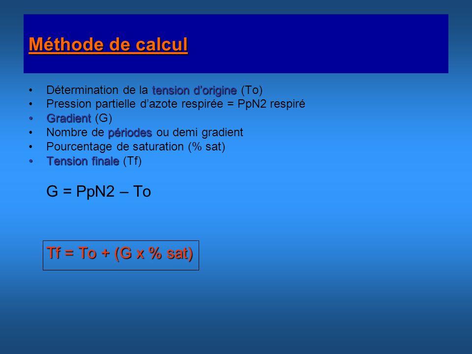 Méthode de calcul tension dorigineDétermination de la tension dorigine (To) Pression partielle dazote respirée = PpN2 respiré GradientGradient (G) pér