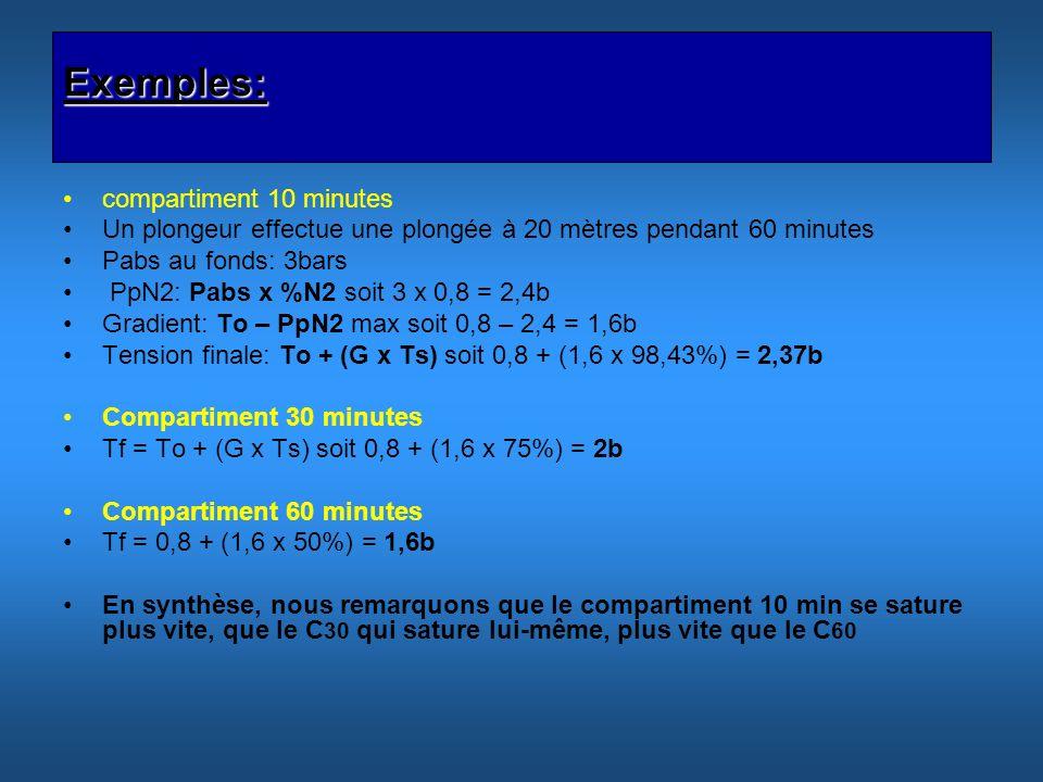 Exemples: compartiment 10 minutes Un plongeur effectue une plongée à 20 mètres pendant 60 minutes Pabs au fonds: 3bars PpN2: Pabs x %N2 soit 3 x 0,8 =