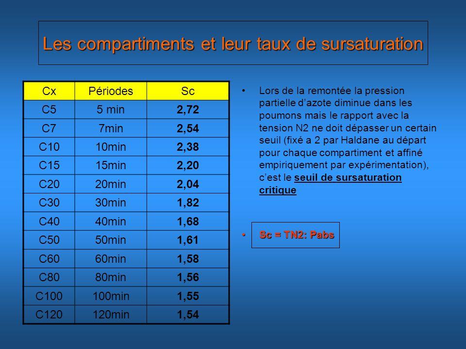 Les compartiments et leur taux de sursaturation CxPériodesSc C55 min2,72 C77min2,54 C1010min2,38 C1515min2,20 C2020min2,04 C3030min1,82 C4040min1,68 C