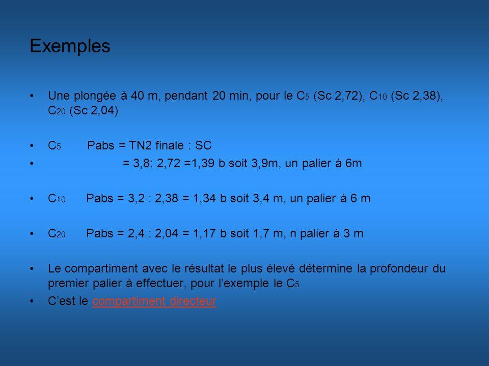 Exemples Une plongée à 40 m, pendant 20 min, pour le C 5 (Sc 2,72), C 10 (Sc 2,38), C 20 (Sc 2,04) C 5 Pabs = TN2 finale : SC = 3,8: 2,72 =1,39 b soit