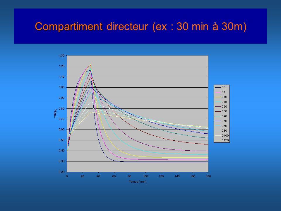 Compartiment Compartiment directeur (ex : 30 min à 30m)