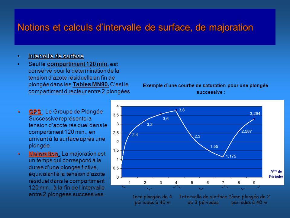 Notions et calculs dintervalle de surface, de majoration Intervalle de surfaceIntervalle de surface Seul le compartiment 120 min. est conservé pour la