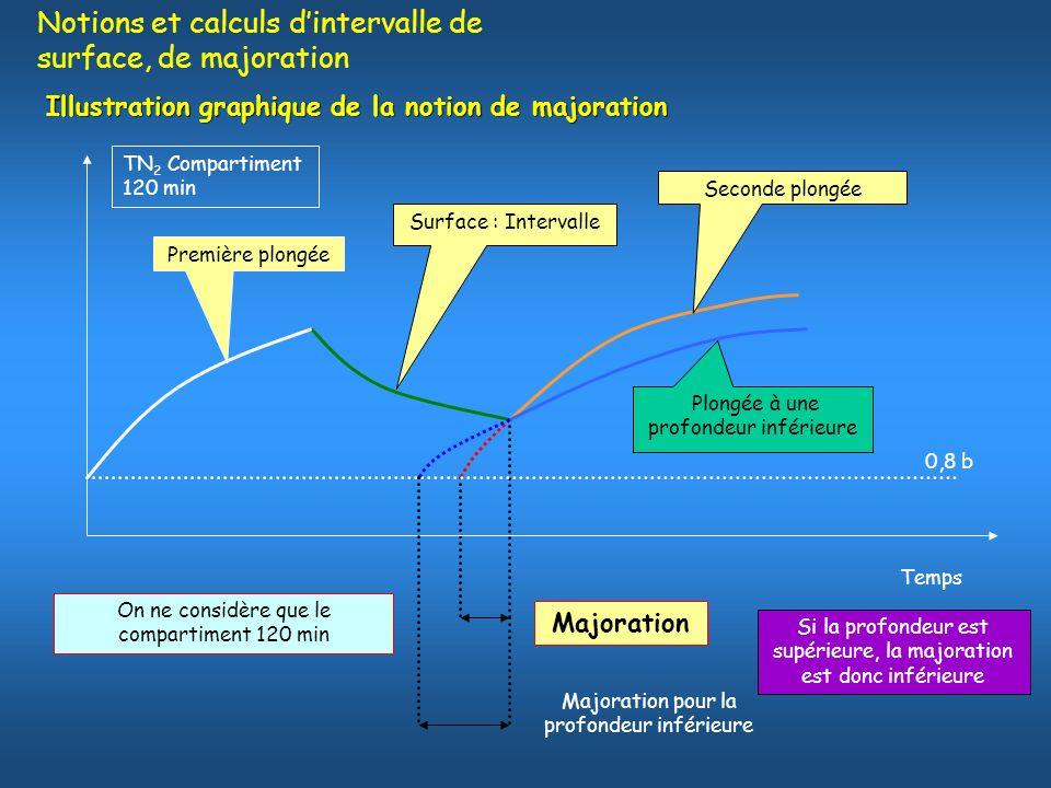 Illustration graphique de la notion de majoration Première plongée Surface : Intervalle Seconde plongée Majoration TN 2 Compartiment 120 min Temps 0,8