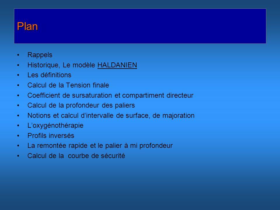 Plan Rappels Historique, Le modèle HALDANIEN Les définitions Calcul de la Tension finale Coefficient de sursaturation et compartiment directeur Calcul
