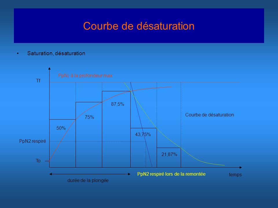 Courbe de désaturation Saturation, désaturation temps PpN 2 à la profondeur max To Tf durée de la plongée PpN2 respiré lors de la remontée Courbe de d