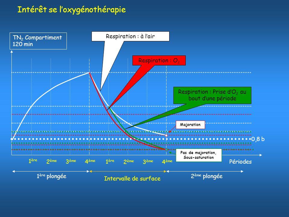Intérêt se loxygénothérapie Respiration : à lair TN 2 Compartiment 120 min Périodes 0,8 b Respiration : Prise dO 2 au bout dune période Respiration :