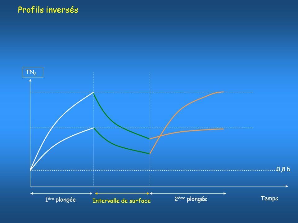 Profils inversés TN 2 Temps 0,8 b 1 ère plongée Intervalle de surface 2 ème plongée