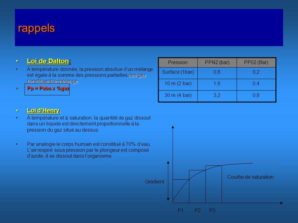 rappels Loi de DaltonLoi de Dalton: des gaz constituant le mélange.A température donnée, la pression absolue dun mélange est égale à la somme des pres