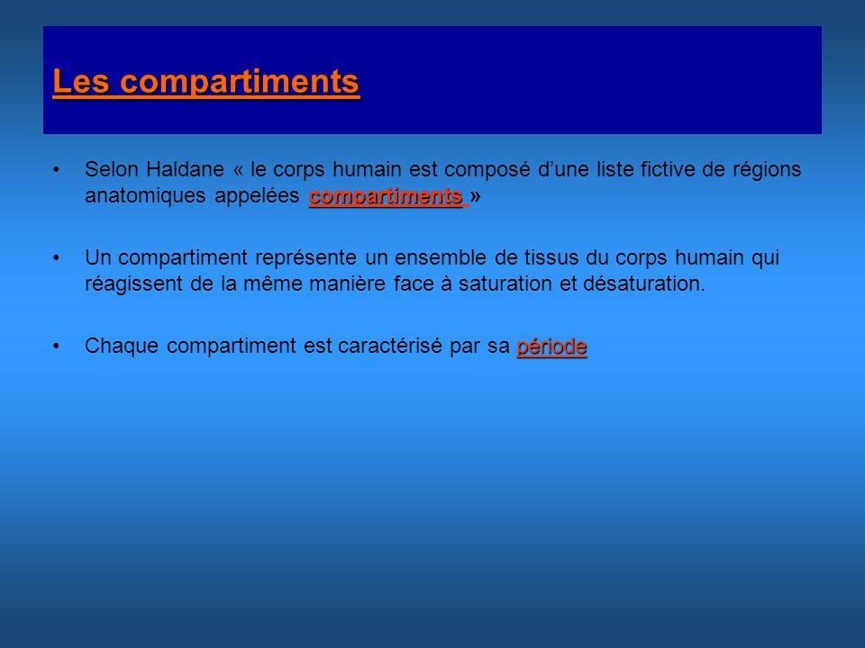 Les compartiments compartimentsSelon Haldane « le corps humain est composé dune liste fictive de régions anatomiques appelées compartiments » Un compa