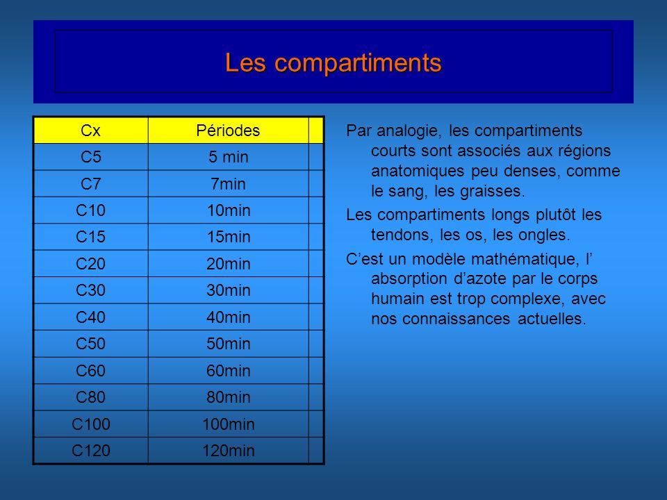 Les compartiments CxPériodes C55 min C77min C1010min C1515min C2020min C3030min C4040min C5050min C6060min C8080min C100100min C120120min Par analogie
