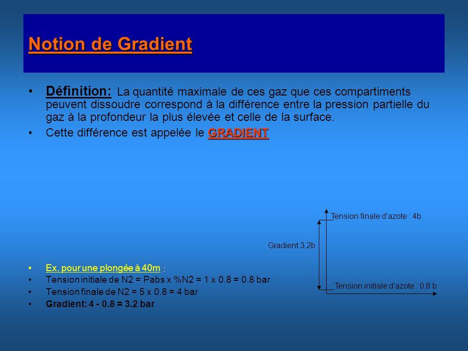 Notion de Gradient Définition: La quantité maximale de ces gaz que ces compartiments peuvent dissoudre correspond à la différence entre la pression pa