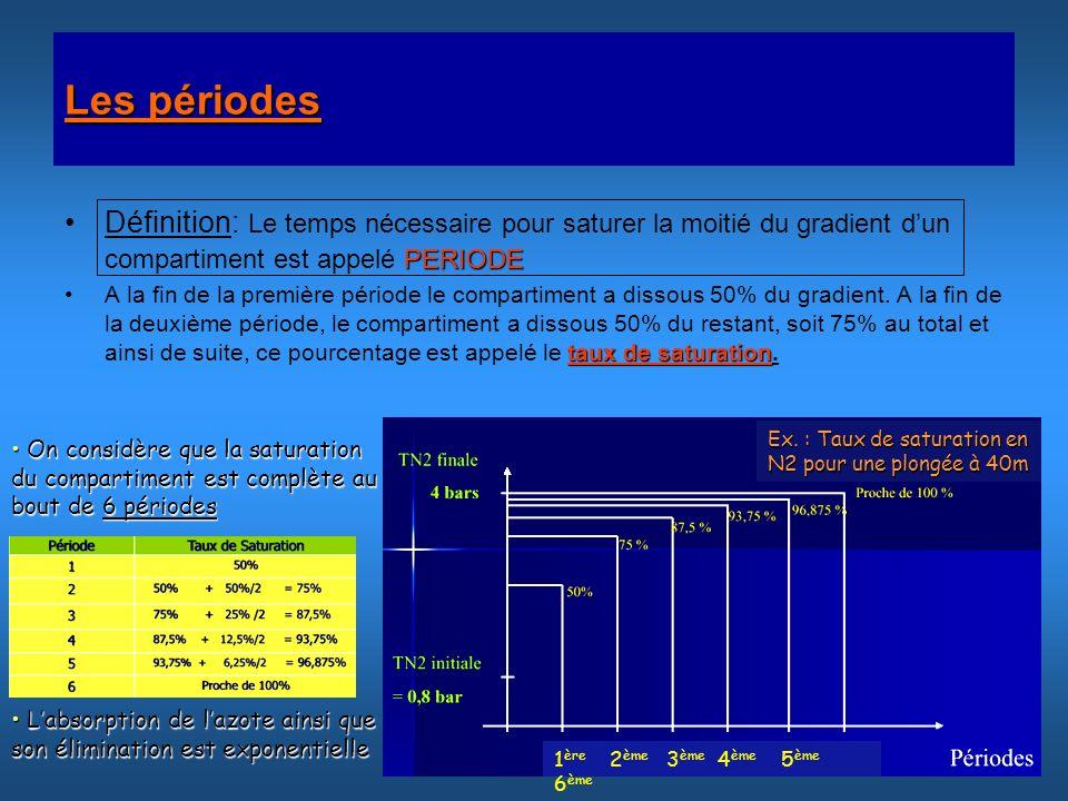 Les périodes PERIODEDéfinition: Le temps nécessaire pour saturer la moitié du gradient dun compartiment est appelé PERIODE taux de saturationA la fin