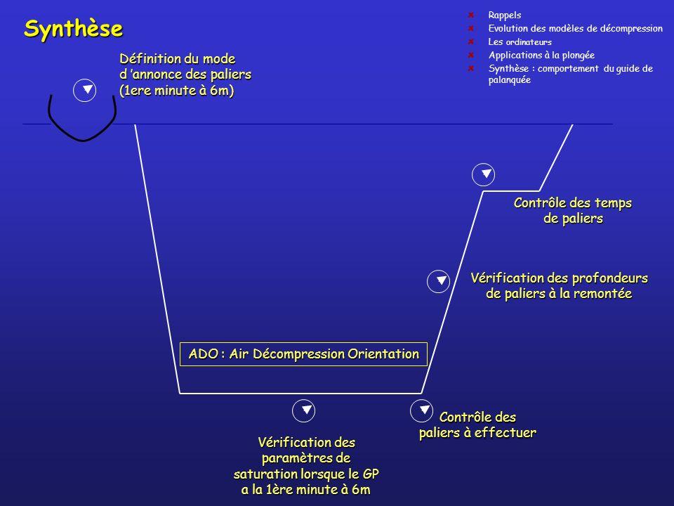 Synthèse Définition du mode d annonce des paliers (1ere minute à 6m) Vérification des profondeurs de paliers à la remontée Vérification des paramètres
