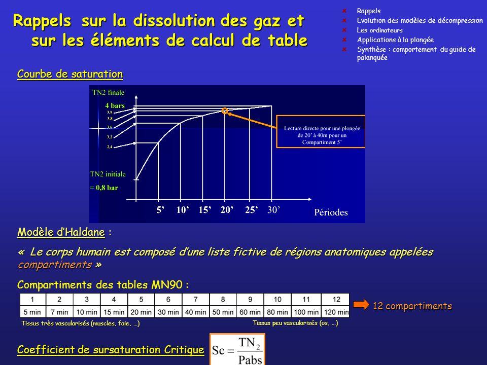 Rappels sur la dissolution des gaz et sur les éléments de calcul de table Rappels Evolution des modèles de décompression Les ordinateurs Applications
