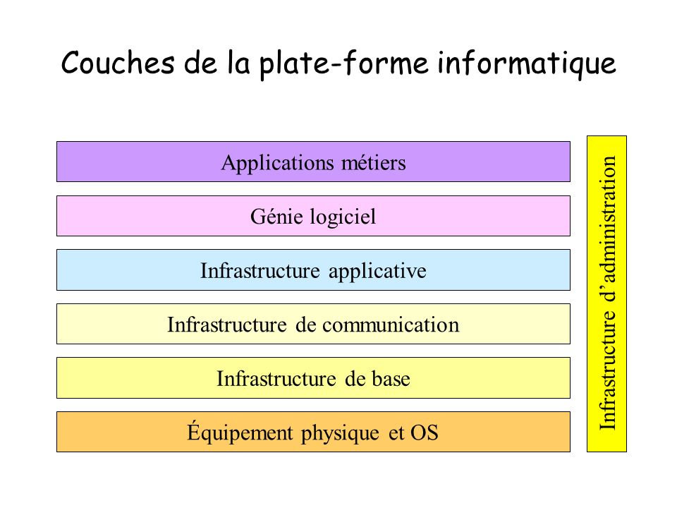 Couches de la plate-forme informatique Applications métiers Infrastructure applicative Infrastructure de communication Génie logiciel Infrastructure d