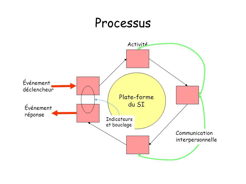 Plate-forme du SI Événement déclencheur Événement réponse Activité Indicateurs et bouclage Communication interpersonnelle Processus