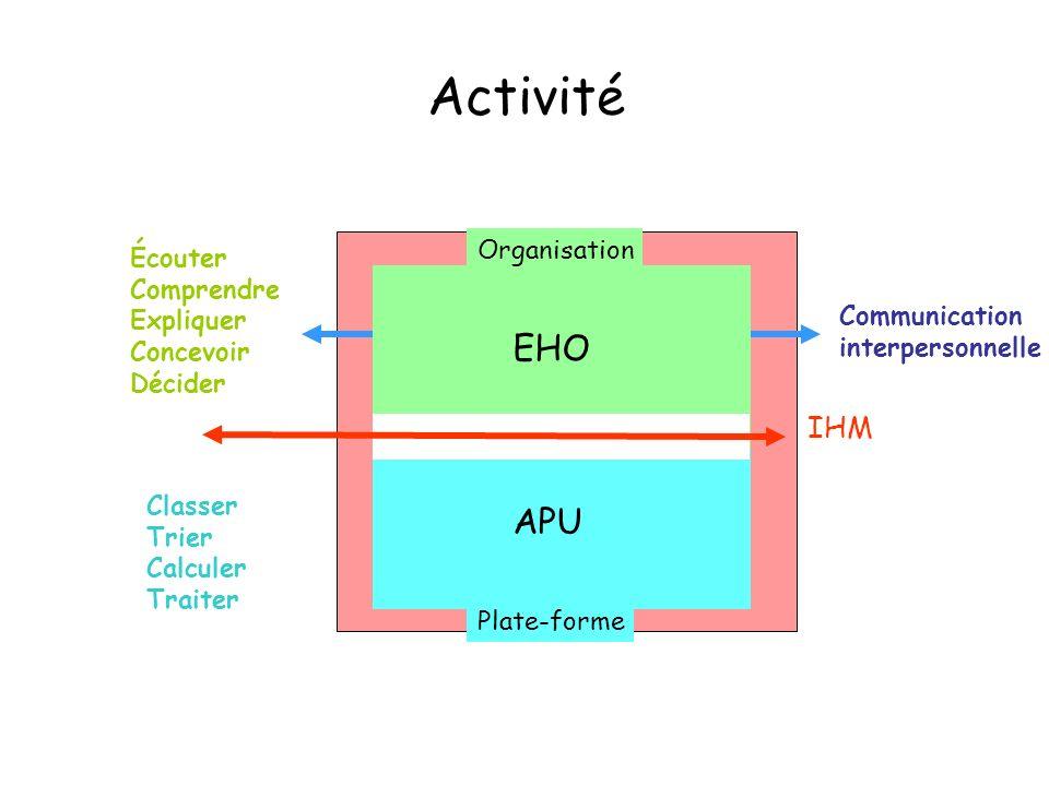 Activité IHM Communication interpersonnelle EHO APU Organisation Plate-forme Écouter Comprendre Expliquer Concevoir Décider Classer Trier Calculer Tra