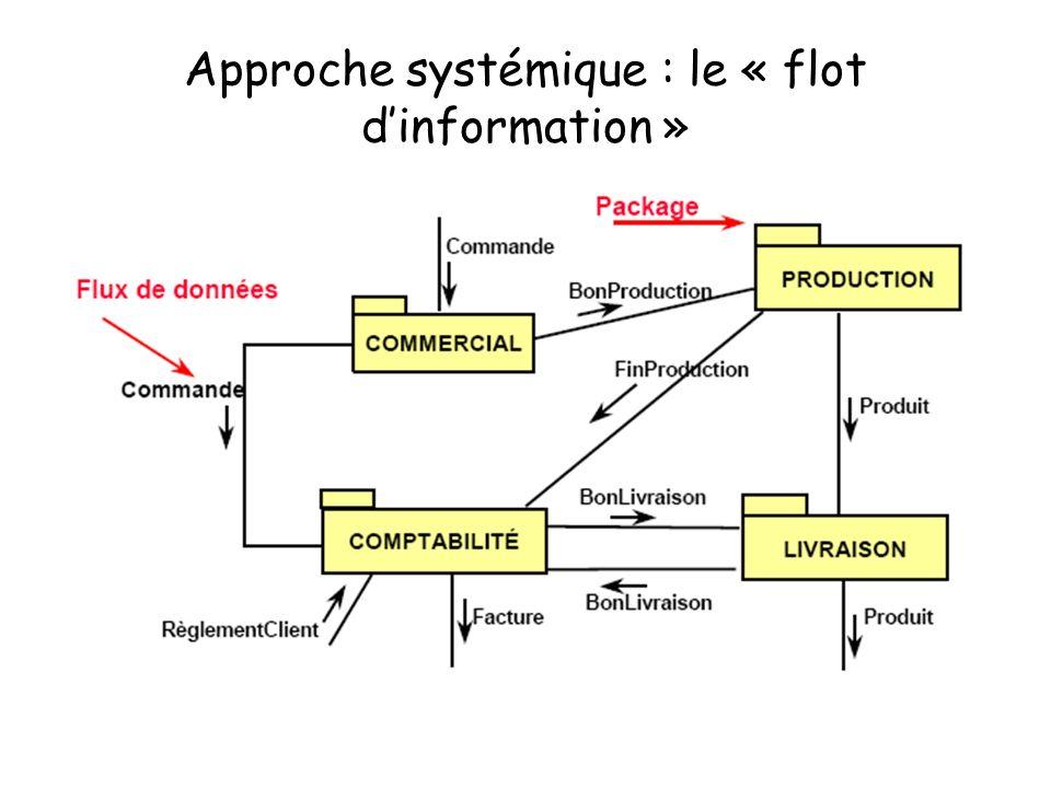 Approche systémique : le « flot dinformation »