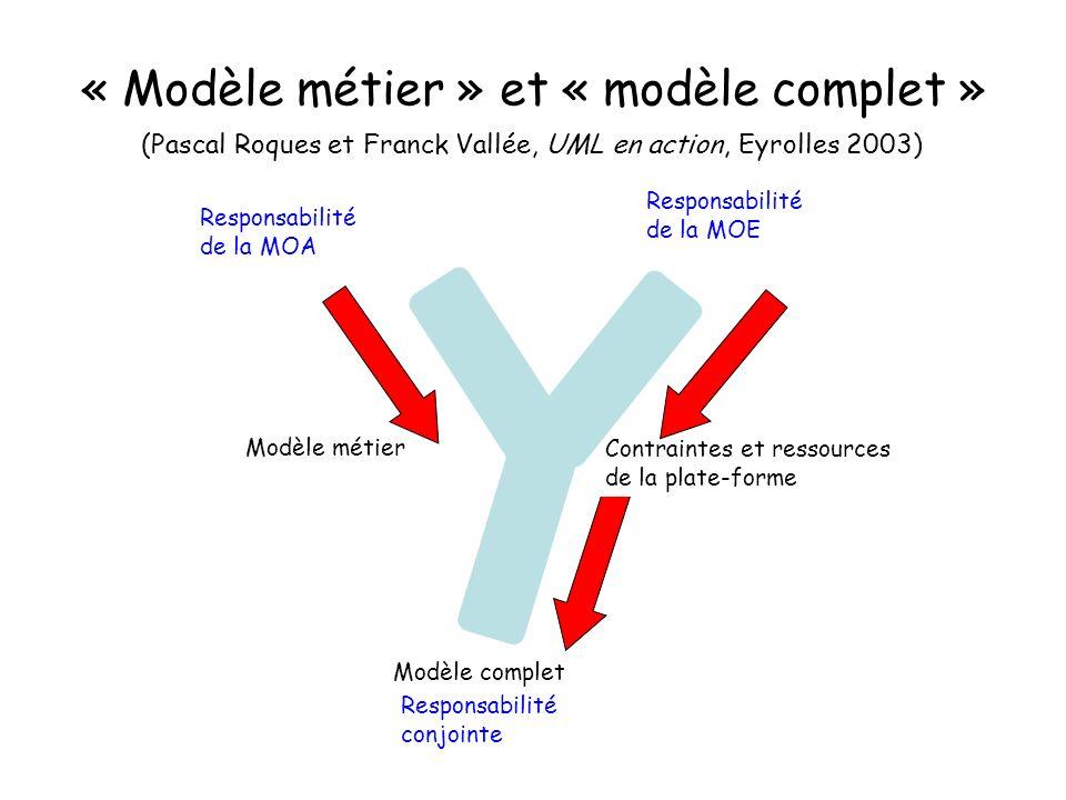 « Modèle métier » et « modèle complet » (Pascal Roques et Franck Vallée, UML en action, Eyrolles 2003) Modèle métier Modèle complet Responsabilité de la MOA Responsabilité de la MOE Responsabilité conjointe Contraintes et ressources de la plate-forme