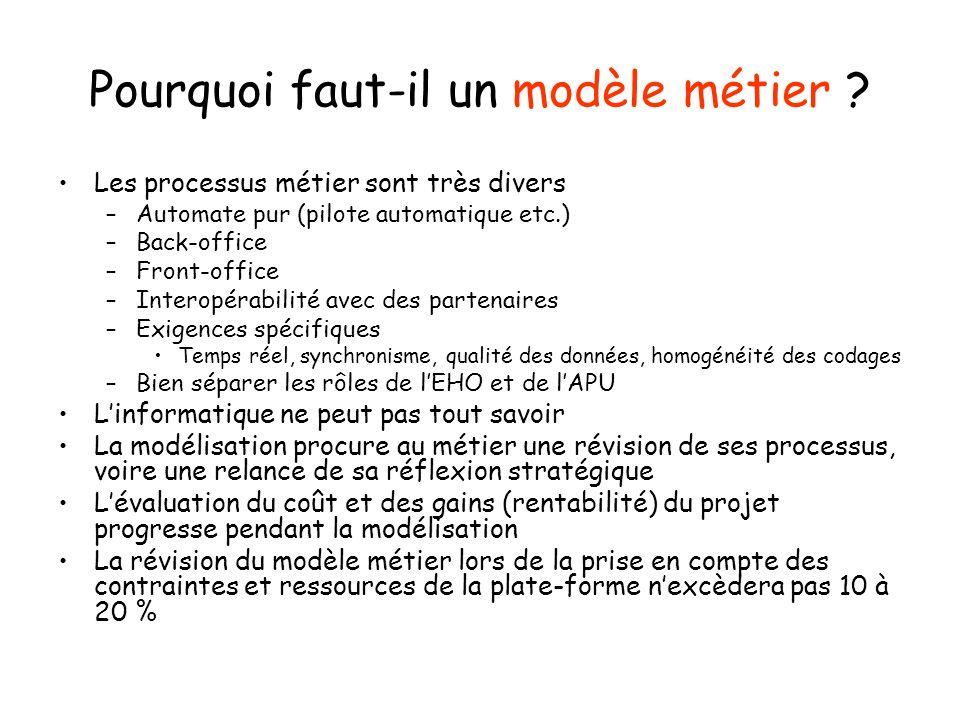 Pourquoi faut-il un modèle métier ? Les processus métier sont très divers –Automate pur (pilote automatique etc.) –Back-office –Front-office –Interopé