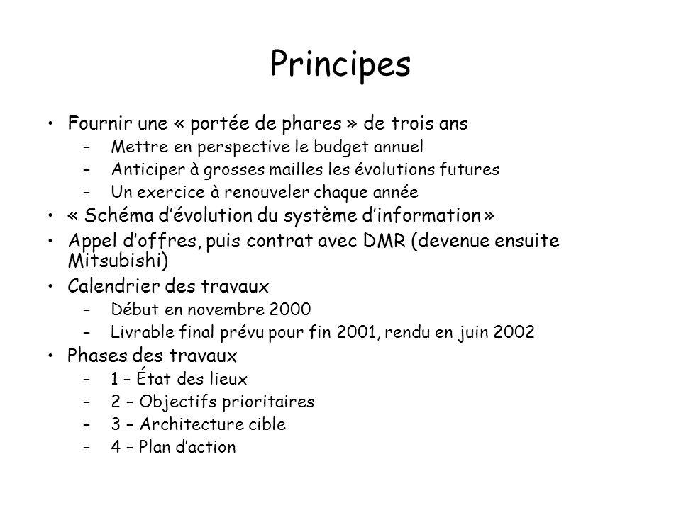 Principes Fournir une « portée de phares » de trois ans –Mettre en perspective le budget annuel –Anticiper à grosses mailles les évolutions futures –Un exercice à renouveler chaque année « Schéma dévolution du système dinformation » Appel doffres, puis contrat avec DMR (devenue ensuite Mitsubishi) Calendrier des travaux –Début en novembre 2000 –Livrable final prévu pour fin 2001, rendu en juin 2002 Phases des travaux –1 – État des lieux –2 – Objectifs prioritaires –3 – Architecture cible –4 – Plan daction