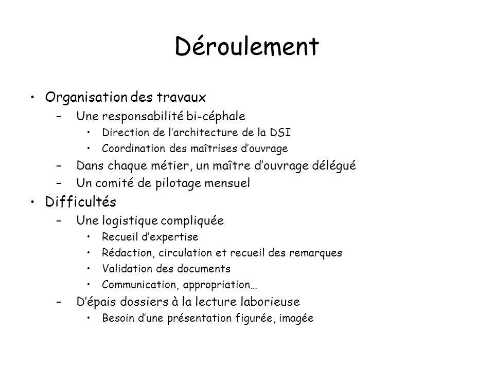 Déroulement Organisation des travaux –Une responsabilité bi-céphale Direction de larchitecture de la DSI Coordination des maîtrises douvrage –Dans cha