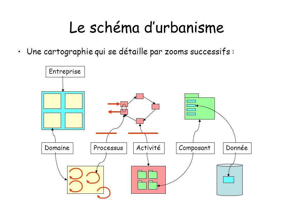 Le schéma durbanisme Les commentaires précisent le contenu et expliquent les choix de priorités La vue densemble montre la solidarité des divers domaines Mise en évidence des questions darchitecture –Importance des référentiels –Gestion des données de référence –Règles de mise à jour des bases de données –Exigences de synchronisation –Apports de linformatique de communication Un langage de modélisation –Utiliser UML sous une forme propre à la communication (diagramme dactivité)