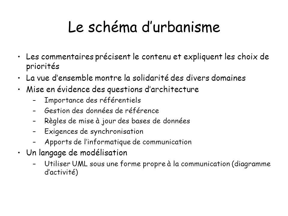 Le schéma durbanisme Les commentaires précisent le contenu et expliquent les choix de priorités La vue densemble montre la solidarité des divers domai