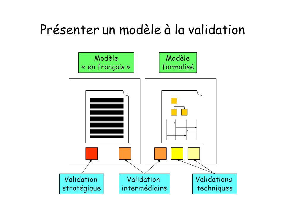 Présenter un modèle à la validation Validations techniques Validation intermédiaire Validation stratégique Modèle formalisé Modèle « en français »