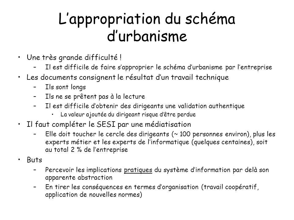 Lappropriation du schéma durbanisme Une très grande difficulté ! –Il est difficile de faire sapproprier le schéma durbanisme par lentreprise Les docum